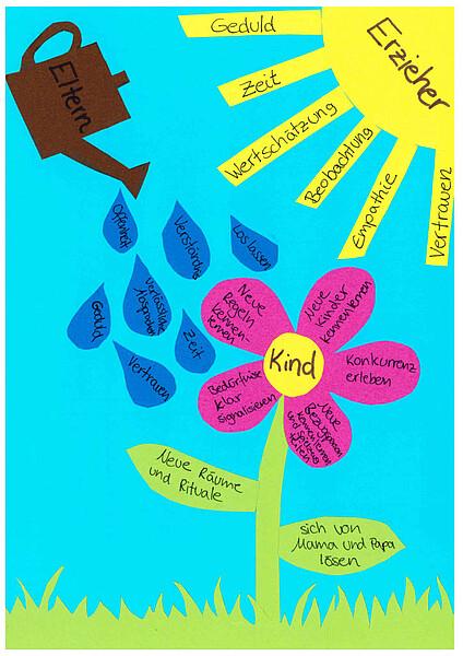 Kennenlernspiele: So wird das Kennenlernen in der Kita ein Erfolg